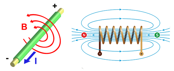 Electromagnetism - BI - right hand rule | Goudsmit Magnetics
