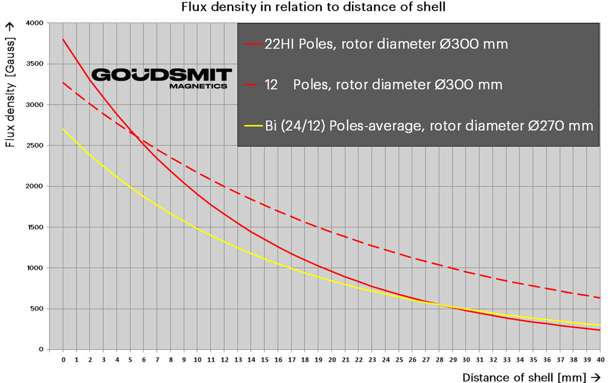 Eddy current flux density | Goudsmit Magnetics